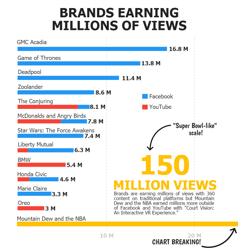Infographic on Brands Leveraging 360 Content and the Millions of Views They Are Earning